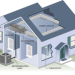Ducted V. Ductless Air Conditioning